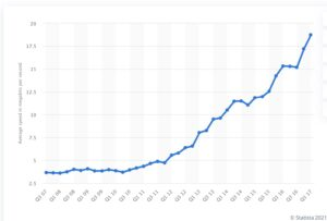 Increase in internet speed graph